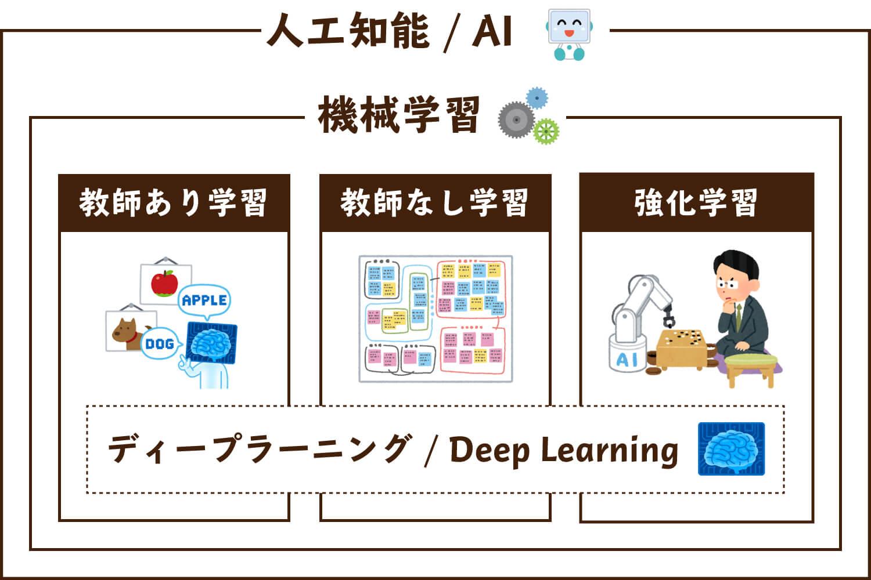 学習 と は 機械