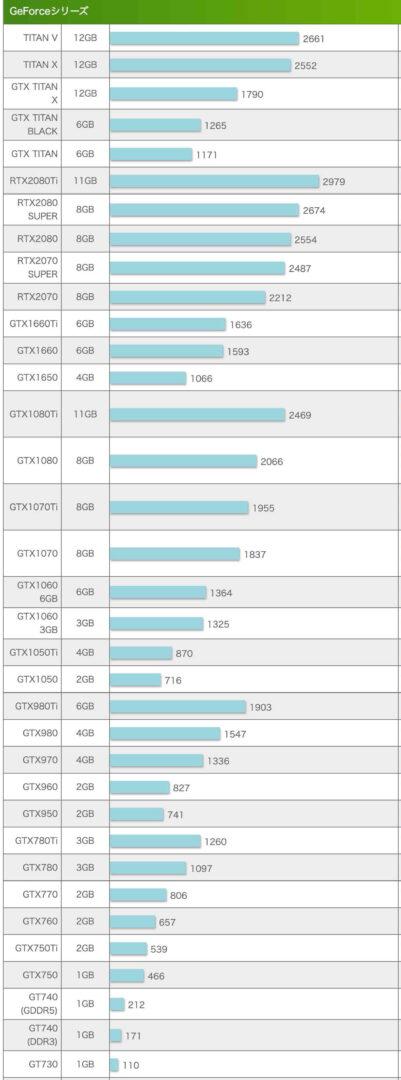 GeForce GPUスコア表